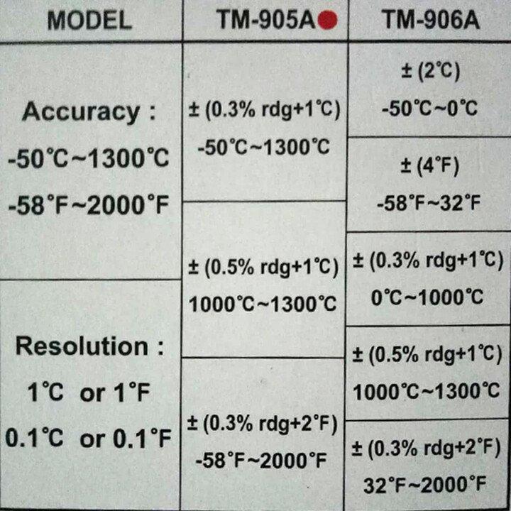 Thông số kỹ thuật nhiệt kế điện tử TM - 905A