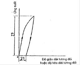 GIới hạn bền quy ước với độ kéo dài tổng máy kéo nén vạn năng