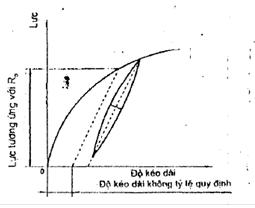 GIới hạn dẻo quy ước với độ kéo dài tổng máy kéo nén vạn năng