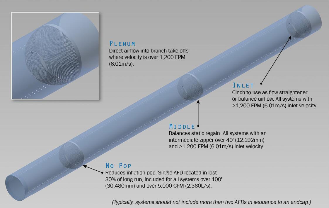 Dưới đây là bảng so sánh giữa ống gió vải và ống gió tôn