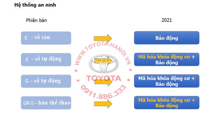 An toàn trên xe Toyota Vios 2021