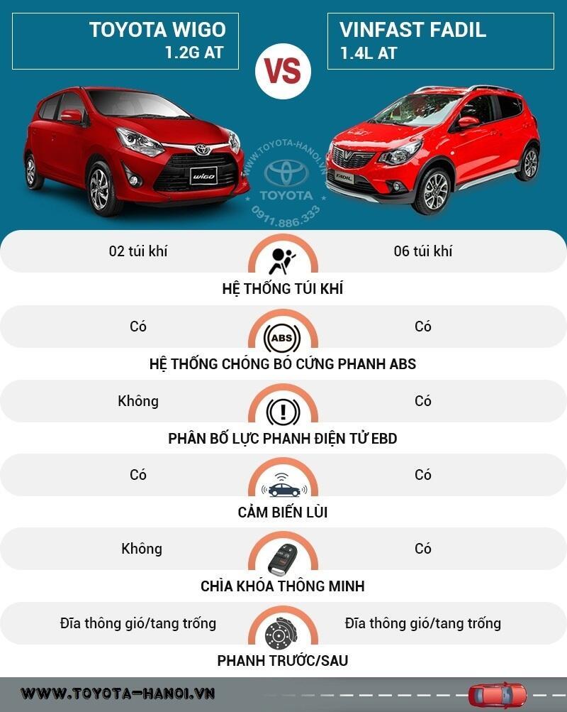 So sánh an toàn Toyota Wigo và Vinfast Fadil