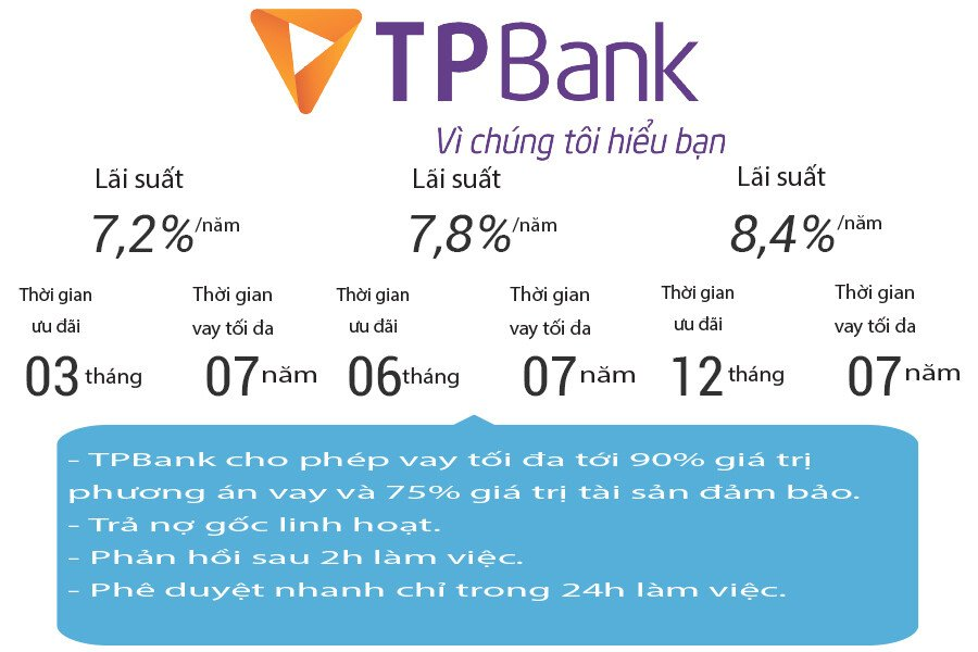 Lãi suất cho vay mua xe trả góp của ngân hàng TPBank 2019   Đại lý xe VinFast Thảo Điền