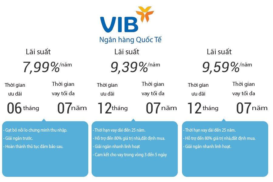 Lãi suất cho vay mua xe trả góp của ngân hàng VIB Bank 2019   VinFast Thảo Điền, Quận 2