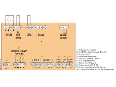 Bộ điều khiển ATS C25