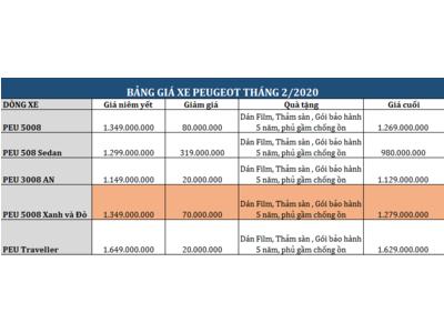 Bảng giá Peugeot Thái Nguyên T2/2020 | Sản phẩm Peugeot mới sắp ra mắt