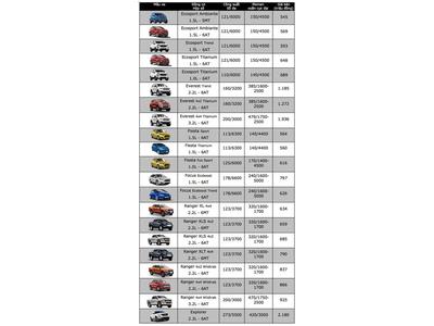 Bảng giá xe Ford 2018 tại Việt Nam - Nguồn Ford Phổ Quang