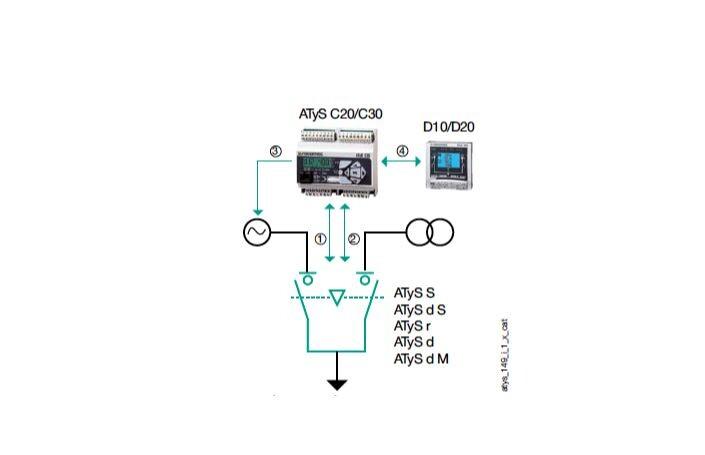 Bộ điều khiển ATS C30