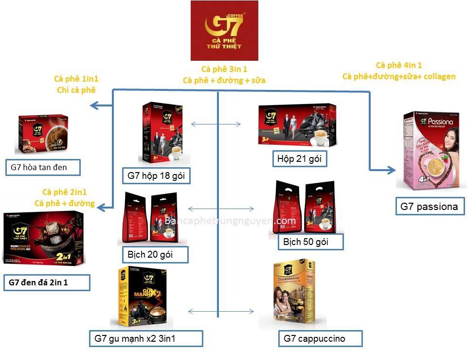 Cà phê hòa tan G7 Trung Nguyên