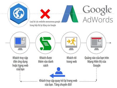 Các trang web cần loại bỏ khi chạy quảng cáo tiếp thị lại trong Adword