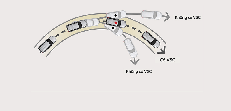 Cân bằng điện tử VSC