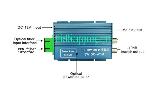 Cấu tạo node quang mini SR1000 WDM giá rẻ