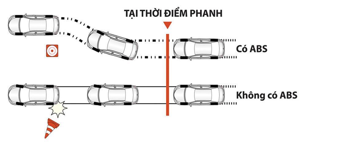 Chống bó cứng phanh ABS xe Corolla Altis