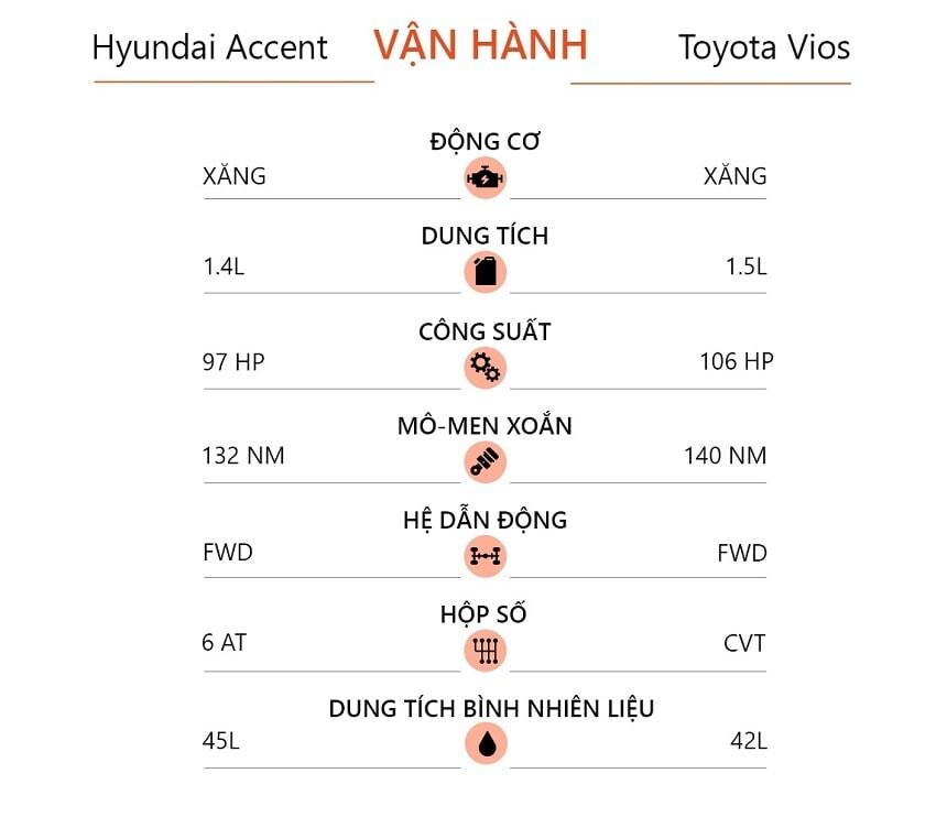 Công suất động cơ Hyundai accent và Vios E