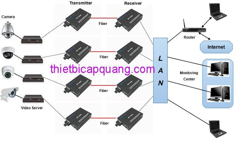 Converter quang 1 sợi BTON 950SM chính hãng