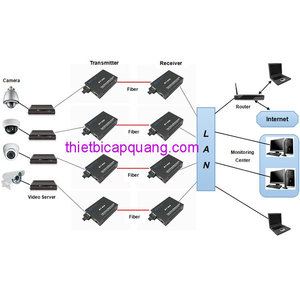 Bộ chuyển đổi quang điện 1 sợi BTON-950SM