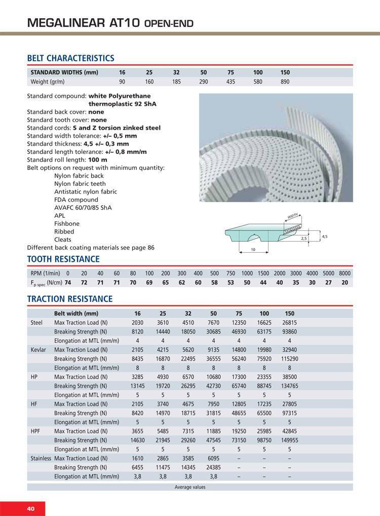 thông số kỹ thuật Dây curoa răng PU - AT10