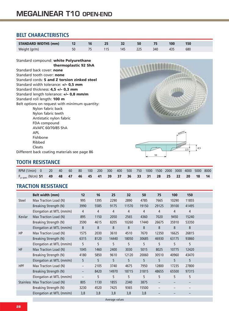 thông số kỹ thuật Dây curoa răng PU - T10