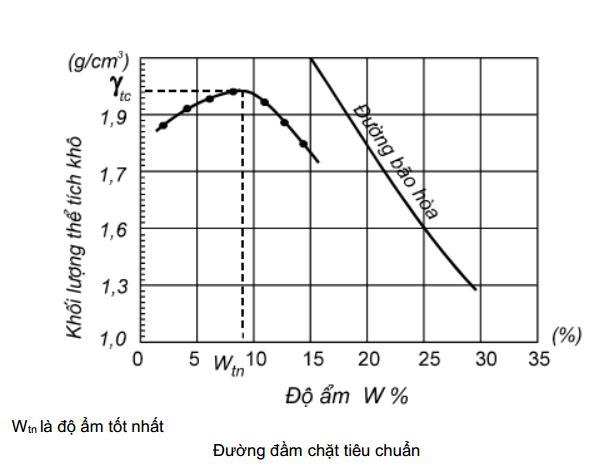 Đường quan hệ giữa khối lượng thể tích và độ ẩm