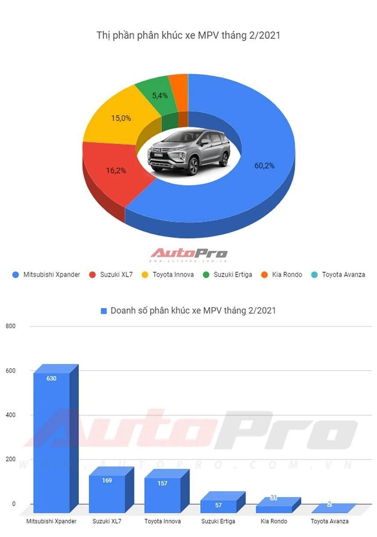 Doanh số MPV tháng 2-2021 Xpander tụt giảm nhưng vẫn số 1