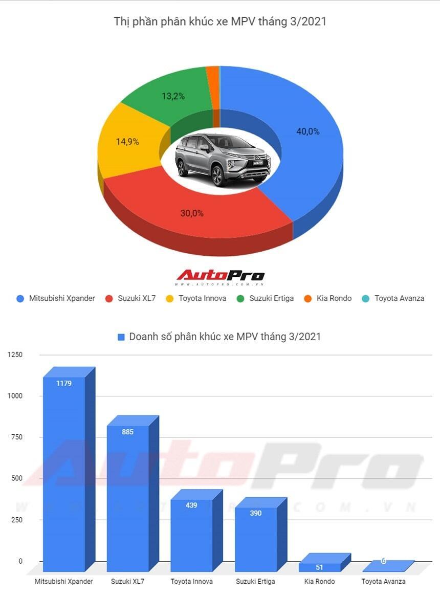 doanh số xe mpv 7 chỗ tháng 3