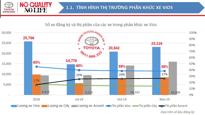 doanh số xe Vios so với accent và city năm 2018 và 2019