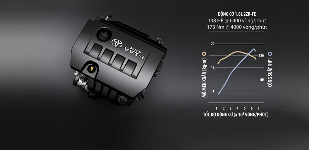 Động cơ xe Toyota Altis 2020