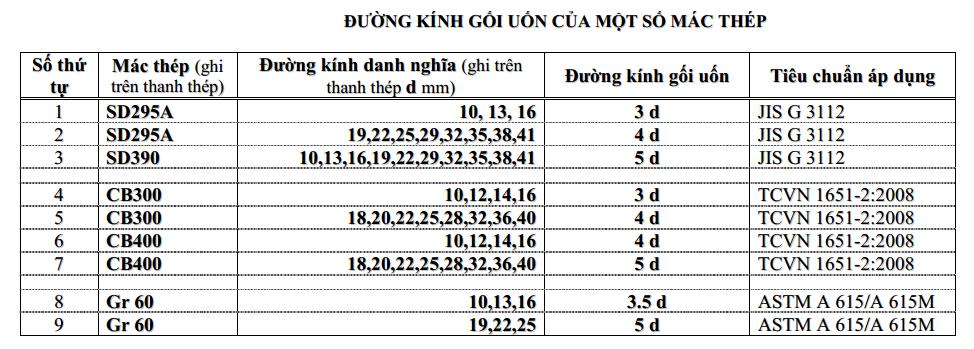 bảng quy định đường kính gối uốn thép