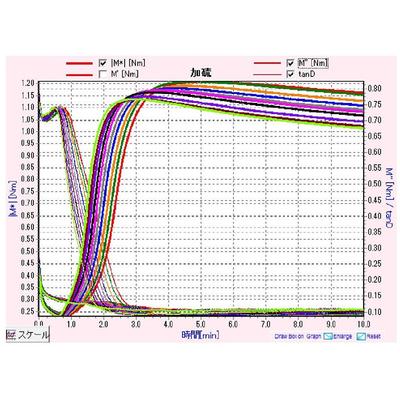 Máy đo lưu hóa khuôn dao động