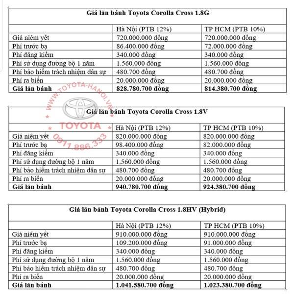 Giá lăn bánh xe Toyota Corolla Cross 2021 ở Hà Nội và Hồ Chí Minh