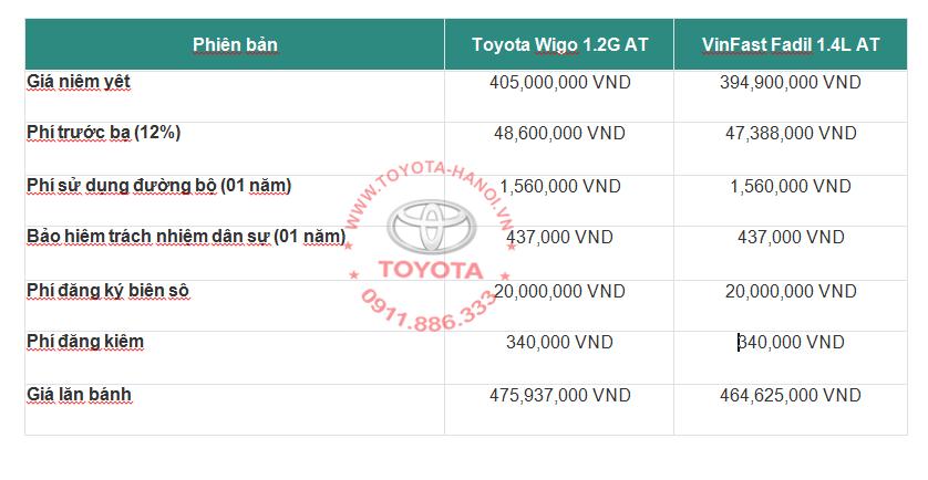 Bảng giá xe lăn bánh của Wigo và Fadil