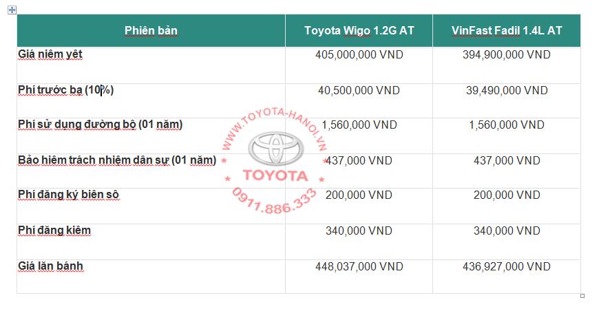 ==> Bảng giá xe lăn bánh của Wigo và Fadil ở tỉnh
