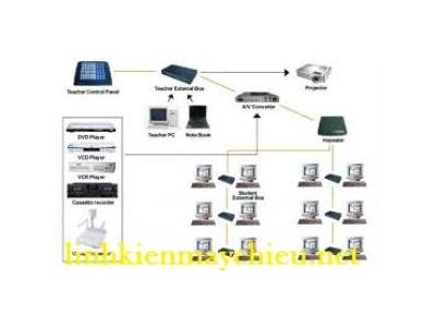 Giải pháp Multimedia Lab dùng phần mềm Sclass V.7 40 HV