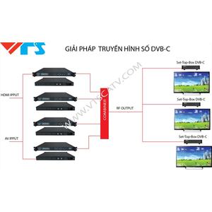 GIẢI PHÁP TRUYỀN HÌNH SỐ DVB-C/C2 CHO KHÁCH SẠN