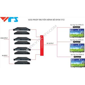 GIẢI PHÁP TRUYỀN HÌNH SỐ DVB-T/T2 CHO KHÁCH SẠN
