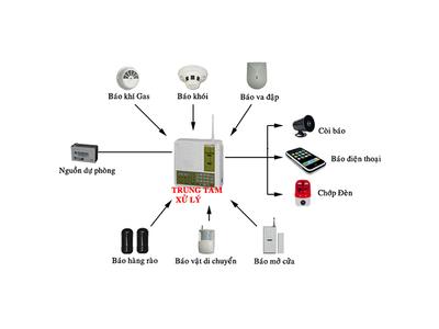 Lắp đặt hệ thống Camera giám sát tại gia đình