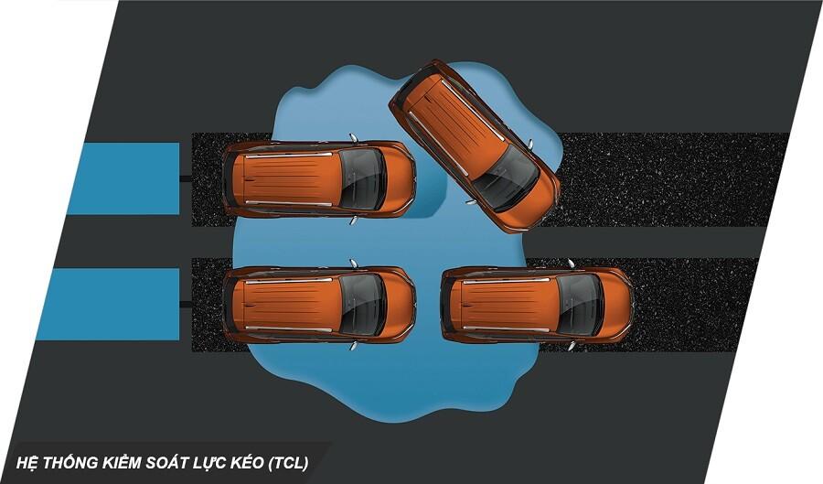 Hệ thống kiểm soát trơn trượt bánh xe TCS của XPander Cross