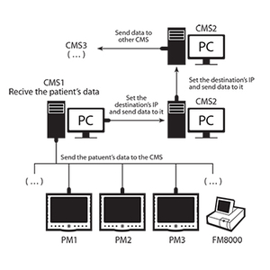 Hệ thống monitor trung tâm