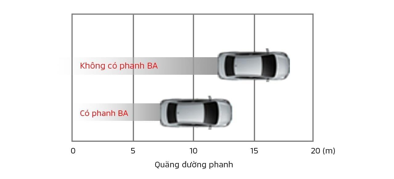 Hỗ trợ lực phanh khẩn cấp xe Attrage Premium