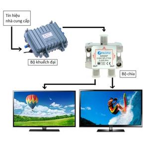 Hỏi và trả lời Cách lắp cáp tivi? cách chia cáp truyền hình không bị nhiễu?
