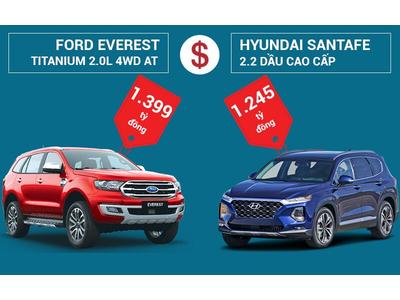 Hyundai SantaFe 2.2 Dầu Cao Cấp và Ford Everest Titanium 2.0L 4WD AT: Nên chọn xe nào?