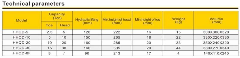 Thông số Con đội thủy lực mã HHQD của TLP