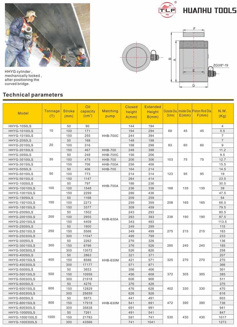 Thông số  Kích thủy lực vòng hãm của hãng TLP