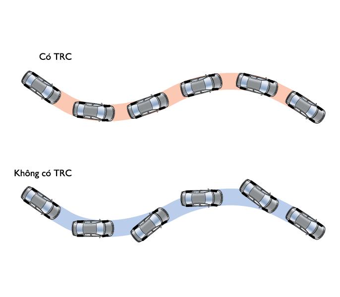 Kiểm soát lực kéo TCS