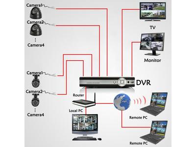 Lắp đặt Camera giám sát trường đại học