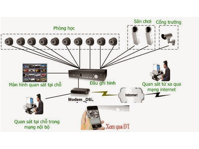 Lắp đặt Camera giám sát trường dạy nghề