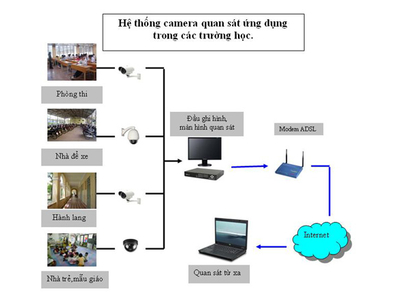 Lắp đặt Camera giám sát trường phổ thông