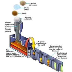 Thiết bị sản xuất chai thủy tinh