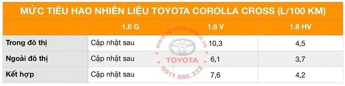 Mức tiêu hao nhiên liệu xe toyota corolla cross 2021