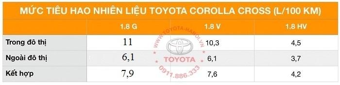 tiêu hao nhiên liệu xe toyota corolla cross